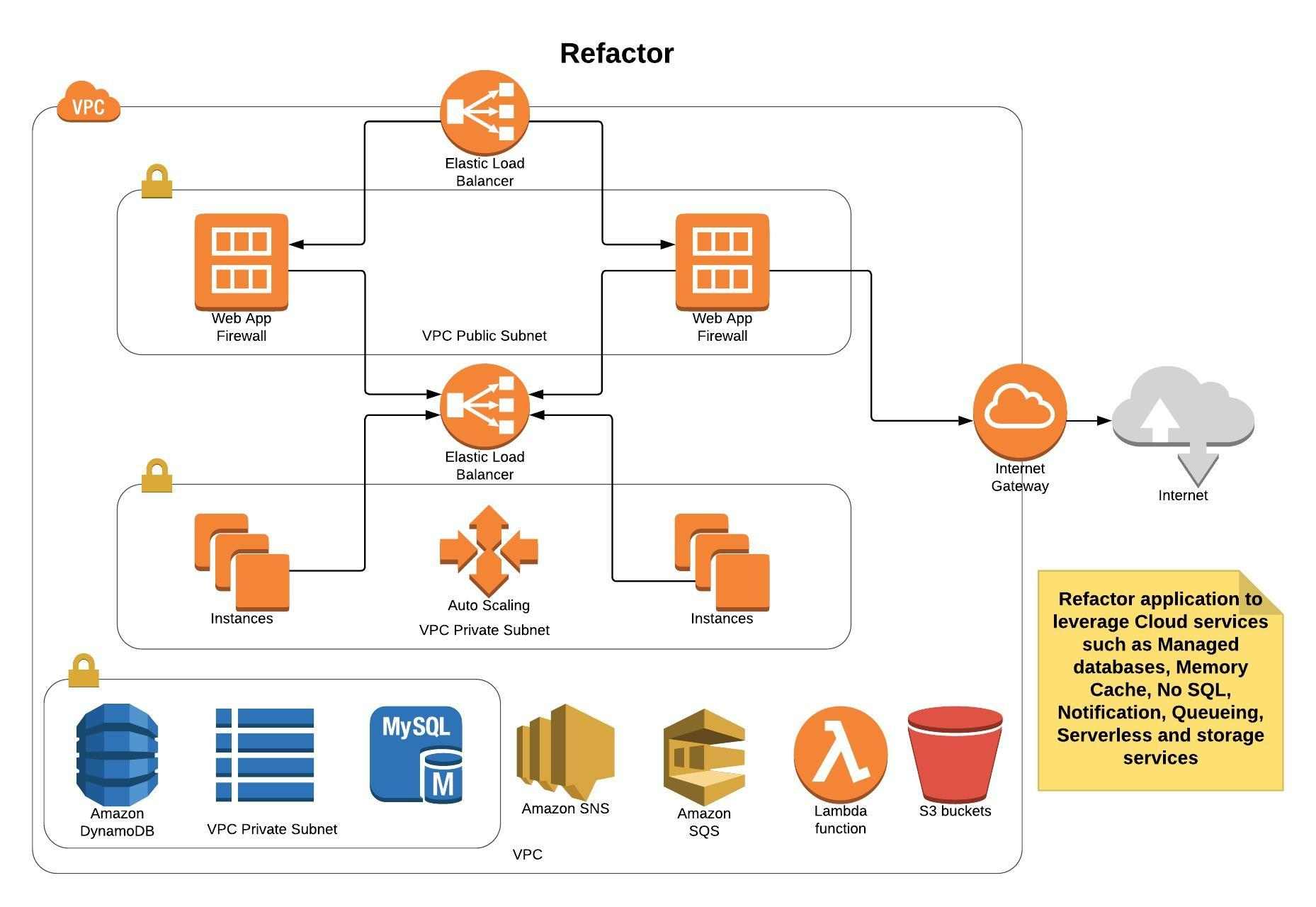 Aws Network Diagram Datanext Solutions