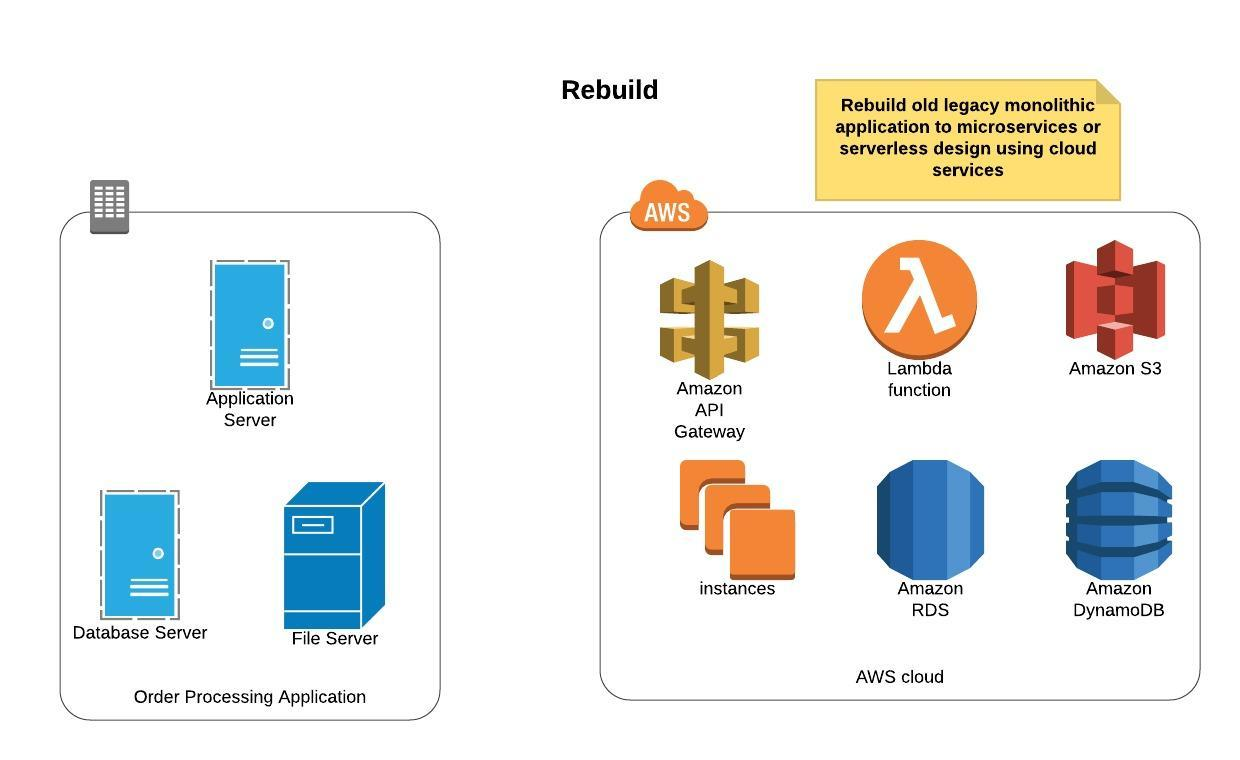 The Five Strategies for Migrating Applications to the Cloud